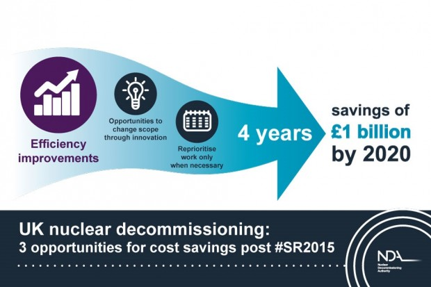 UK nuclear decommissioning: 3 opportunities for cost savings post Spending Review 2015