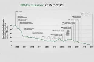 NDA's mission 2015 to 2120