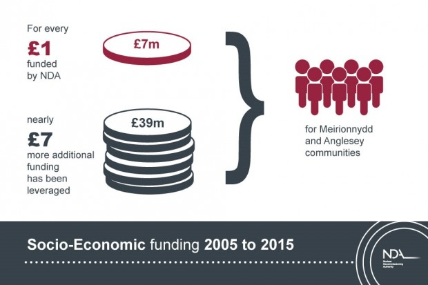 Socio-Economic-funding for Meirionnydd-and-Anglesey 2005 to 2015: NDA and Magnox Ltd investment of more than £7m has levered an additional £39m.