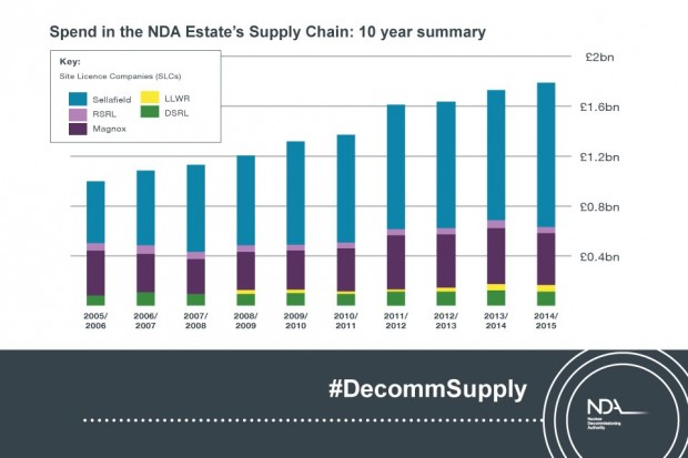 10 year summary of spend in the NDA estate's supply chain