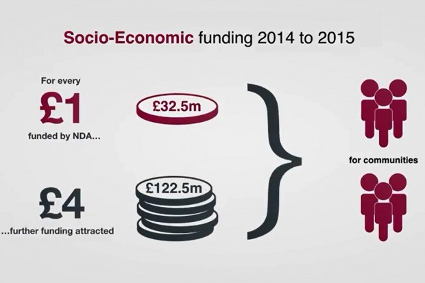 Socio-economic funding 2014 to 2015