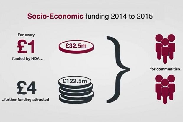 Socio-economic funding 2014 to 2015