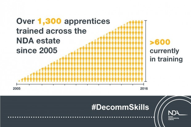 Over 1,300 apprentices trained across the NDA estate since 2005. Over 600 currently in training.