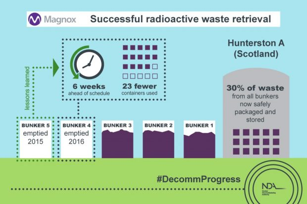 Successful radioactive waste retrieval at Hunterston A, Scotland