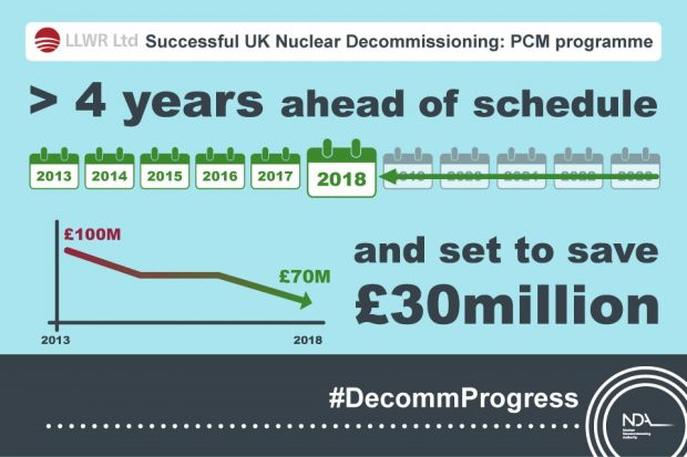 PCM Programme at Low Level Waste Repository, near Drigg in Cumbria, over 4 years ahead of schedule and set to save £30 million