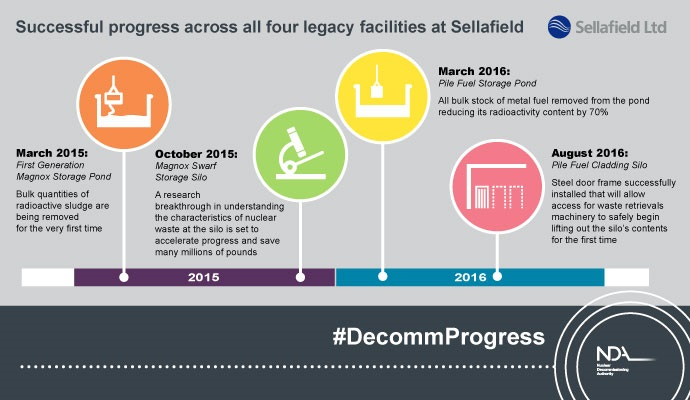 Successful progress across all 4 legacy facilities at Sellafield