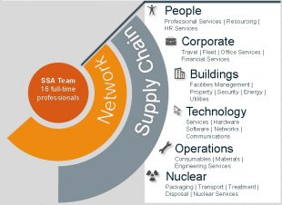 Shared Services Alliance categories for shared areas of spend