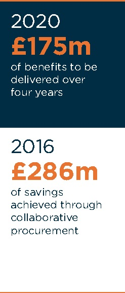 Savings from collaborative procurement to date (£286m) and the benefits to be delivered over 4 years (£175m)