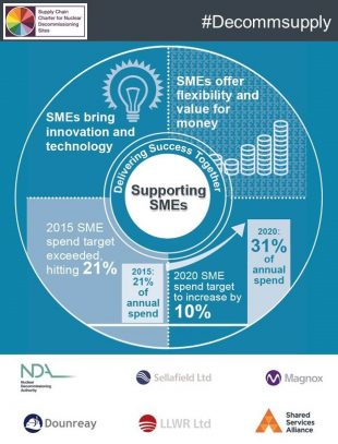 Supporting SMEs