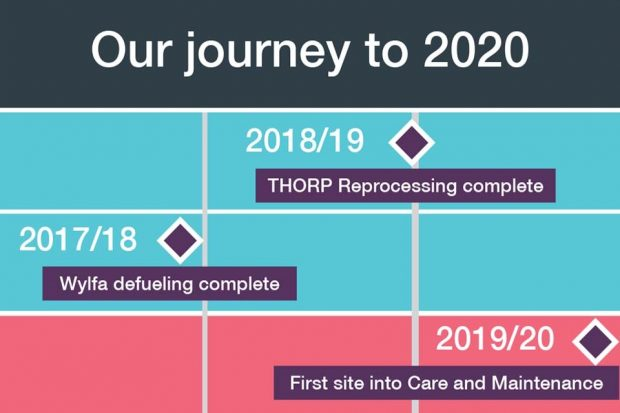 Our journey to 2020: the major milestones