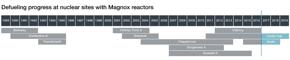 Defueling progress at nuclear sites with Magnox reactors