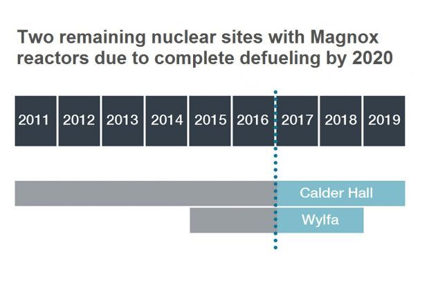 Two remaining nuclear sites with Magnox reactors due to complete defueling by 2020