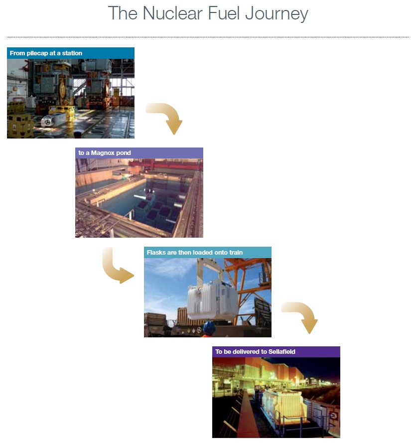 The nuclear fuel journey (Magnox Operating Programme 2012: MOP9)