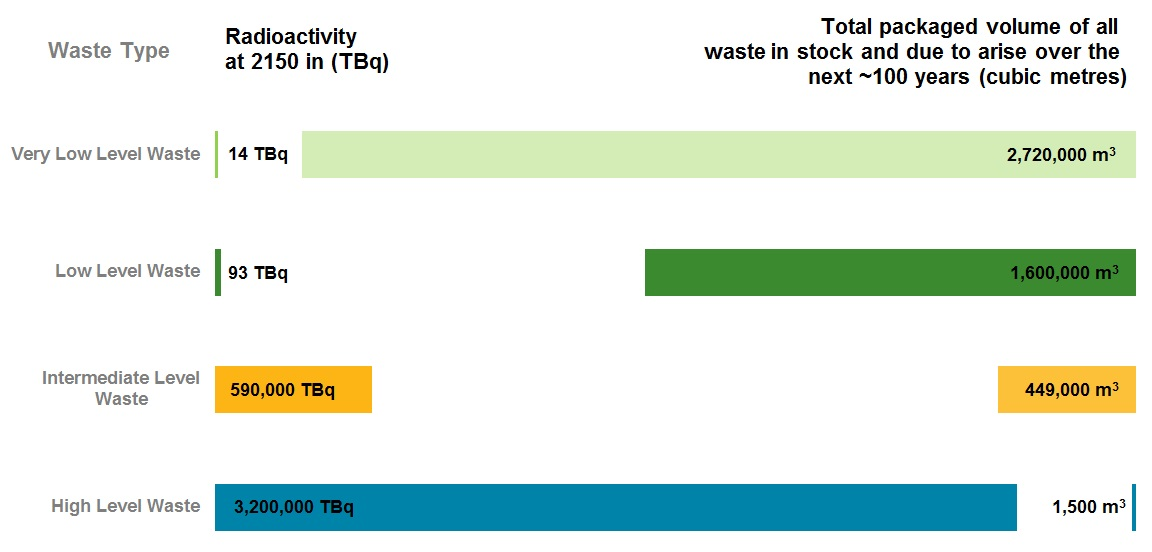 Very Low Level Waste accounts for much of the total radioactive waste by volume, but only a small fraction of the total radioactivity. Only a small amount of High Level Waste will be produced over the next ~100 years, but this will account for most of the radioactivity.