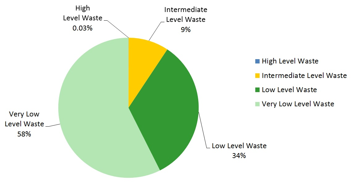 More than 90% of all radioactive waste to be produced in the UK will be Low Level Waste or Very Low Level Waste. This includes waste in stock and estimated to arise over the next ~100 years. Most of this waste will be produced during the dismantling of existing nuclear facilities and cleaning up of nuclear sites. Less than 10% of all radioactive waste to be produced in the UK will be Intermediate Level Waste and less than 0.03% will be High Level Waste.