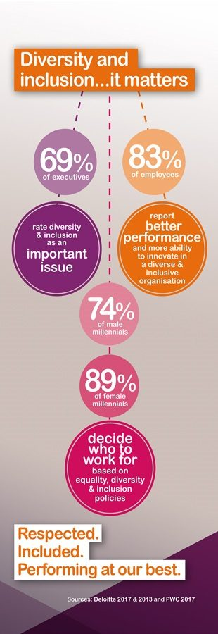 Diversity and inclusion: it matters. 69% of executives rate diversity and inclusion as an important issue; 83% of employees report better performance and more ability to innovate in a diverse and inclusive organisation; 74% of male millenials and 89% of female millenials decide who to work for based on equality, diversity and inclusion policies.