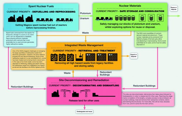 UK nuclear decommissioning: mission overview