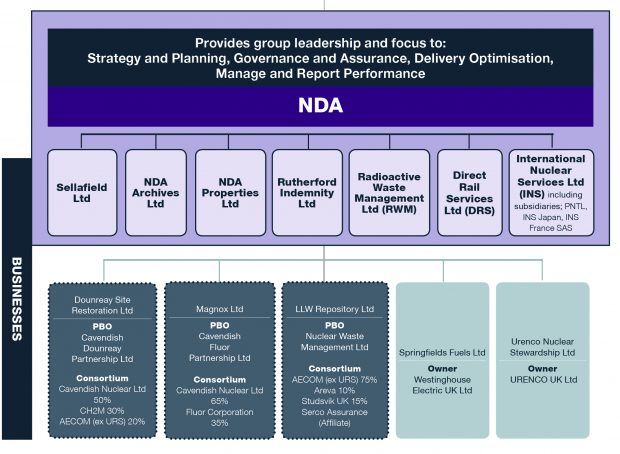 NDA Businesses