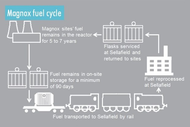 Diagram explaining the Magnox fuel cycle