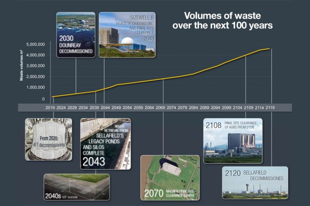 Graph showing waste that will arise over the next 100 years