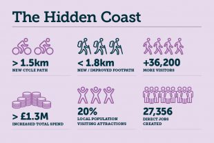 Hidden Coast infrographic