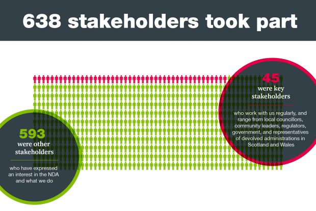 Graphic showing 638 stakeholders took part in the NDA Stakeholder Survey