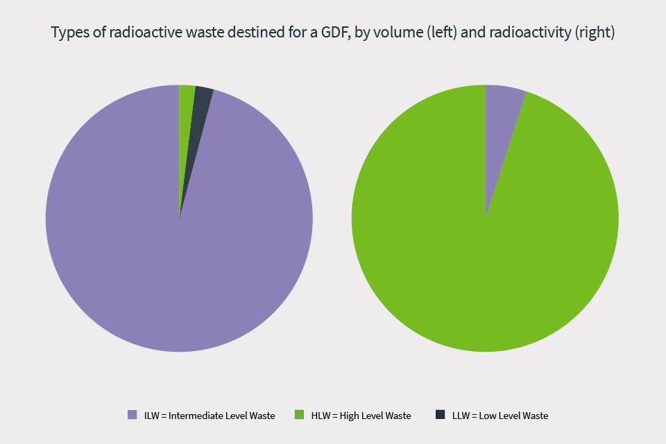 Chart showing radioactive waste destined for GDF
